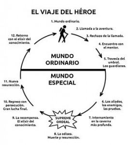El viaje del héroe, según Campbell